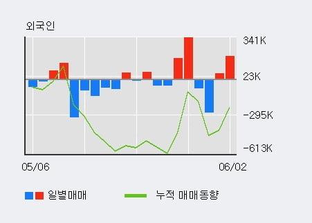 '금호타이어' 5% 이상 상승, 기관 7일 연속 순매수(32.4만주)
