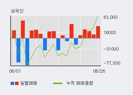 '세진중공업' 5% 이상 상승, 최근 3일간 외국인 대량 순매수