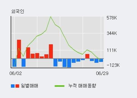 'HSD엔진' 5% 이상 상승, 전일 기관 대량 순매수