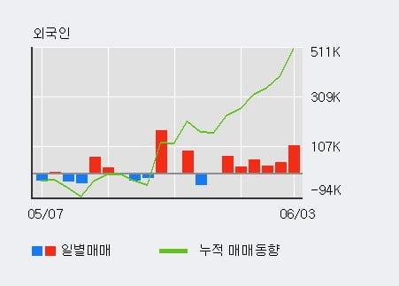 'GST' 52주 신고가 경신, 외국인 6일 연속 순매수(34.2만주)