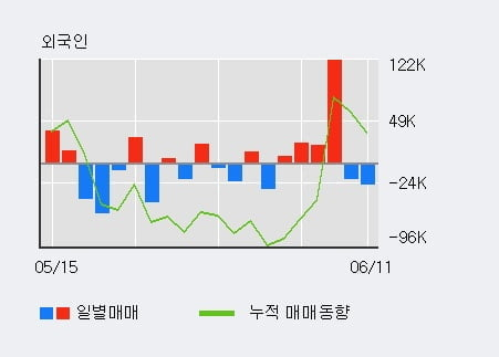 '이수앱지스' 52주 신고가 경신, 단기·중기 이평선 정배열로 상승세