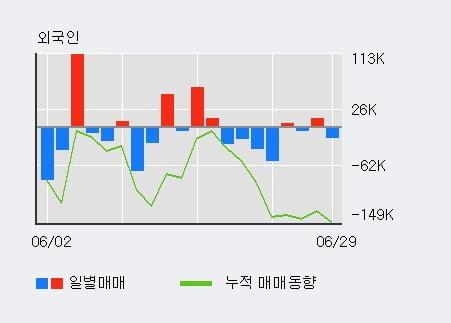 '테크윙' 10% 이상 상승, 주가 상승세, 단기 이평선 역배열 구간