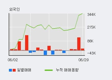 '아모레퍼시픽' 5% 이상 상승, 전일 외국인 대량 순매수