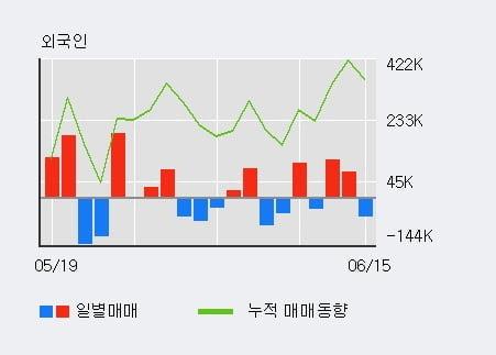 '후성' 5% 이상 상승, 최근 3일간 기관 대량 순매수