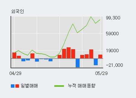 '웨이브일렉트로' 10% 이상 상승, 주가 5일 이평선 상회, 단기·중기 이평선 역배열