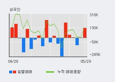 'SDN' 10% 이상 상승, 단기·중기 이평선 정배열로 상승세
