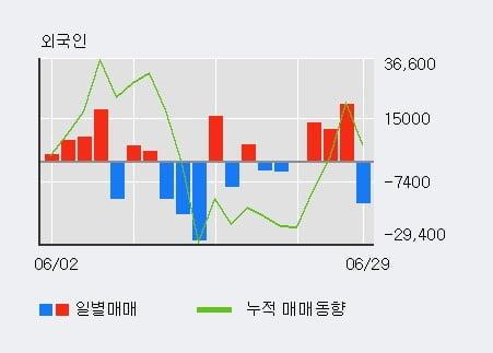 '코오롱생명과학' 10% 이상 상승, 전일 외국인 대량 순매도