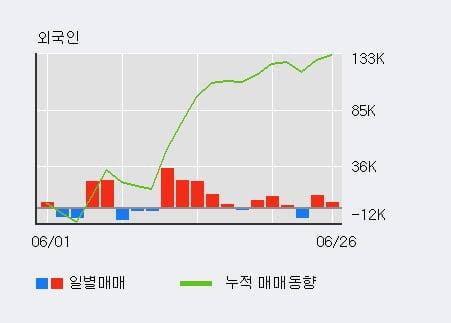 'LG하우시스' 5% 이상 상승, 전일 기관 대량 순매수