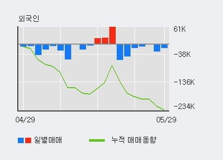 '락앤락' 5% 이상 상승, 전일 기관 대량 순매수