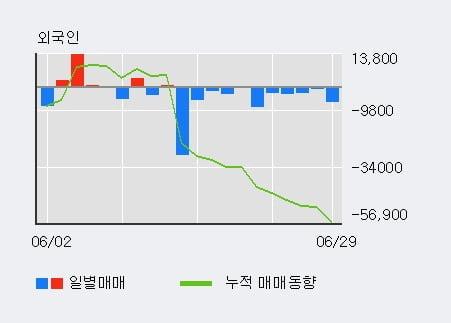 '연우' 10% 이상 상승, 주가 5일 이평선 상회, 단기·중기 이평선 역배열