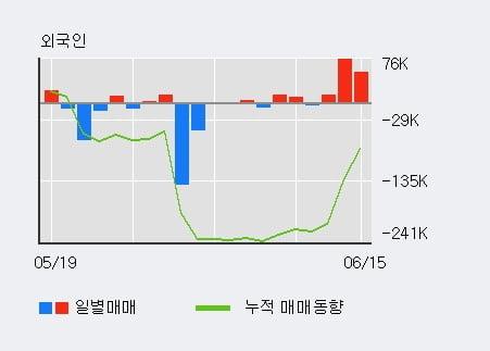 'KC코트렐' 5% 이상 상승, 외국인 3일 연속 순매수(14.2만주)