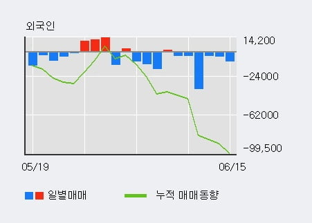 '아이마켓코리아' 5% 이상 상승, 주가 반등 시도, 단기 이평선 역배열 구간