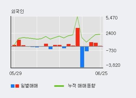 '시디즈' 5% 이상 상승, 외국인 3일 연속 순매수(1,428주)