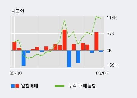 '유니트론텍' 10% 이상 상승, 최근 3일간 외국인 대량 순매수