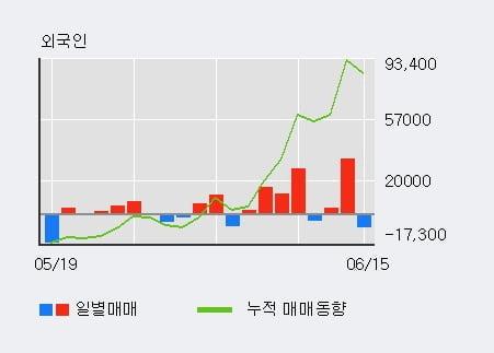 '경보제약' 5% 이상 상승, 외국인 4일 연속 순매수(5.8만주)