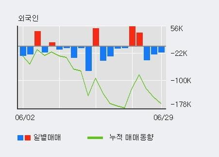 '본느' 10% 이상 상승, 주가 5일 이평선 상회, 단기·중기 이평선 역배열
