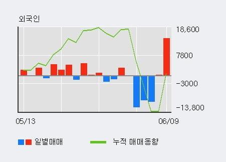 '오스테오닉' 10% 이상 상승, 단기·중기 이평선 정배열로 상승세