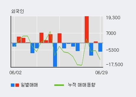 '코스메카코리아' 10% 이상 상승, 주가 상승세, 단기 이평선 역배열 구간