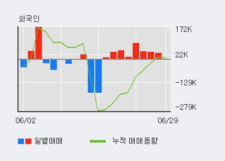 '세화피앤씨' 10% 이상 상승, 단기·중기 이평선 정배열로 상승세