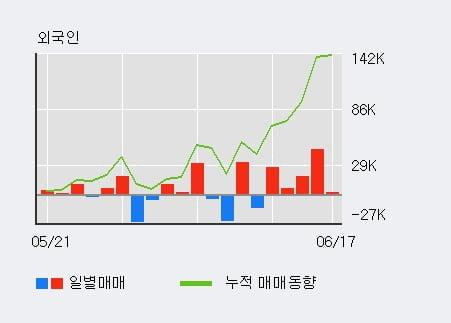 '제일약품' 5% 이상 상승, 외국인 4일 연속 순매수(9.7만주)