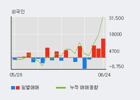 '노터스' 10% 이상 상승, 외국인 3일 연속 순매수(3.0만주)