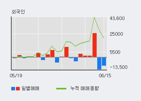 '푸드나무' 10% 이상 상승, 기관 4일 연속 순매수(8.1만주)
