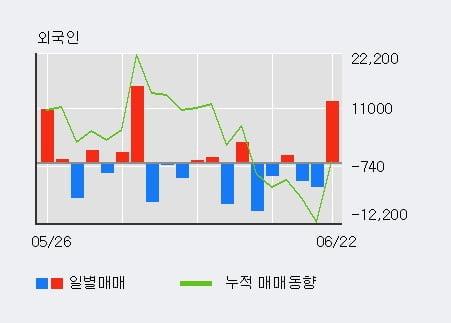 '효성첨단소재' 5% 이상 상승, 전일 외국인 대량 순매수