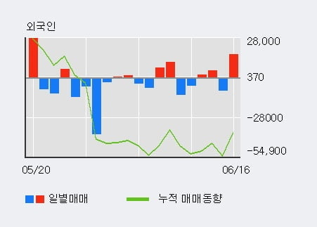 '대모' 10% 이상 상승, 주가 상승세, 단기 이평선 역배열 구간