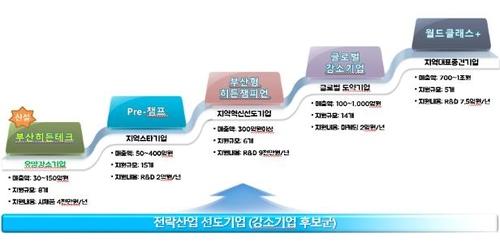 글로벌기업 목표 부산형 성장 사다리…강소기업 43곳 지정
