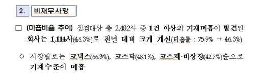 """""""내부감사기구-감사인 논의내용 사업보고서 기재 미흡"""""""