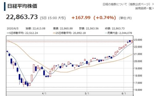 닛케이지수 5거래일째 상승…올해 저점 대비 38.1%↑