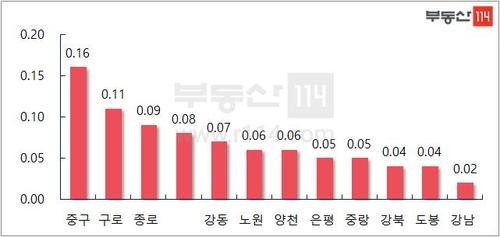 서울 아파트값 '바닥 다지기?'…민간조사서 2주 연속 상승
