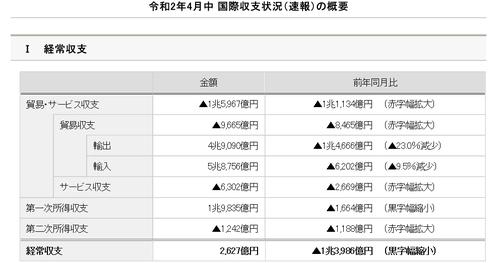 일본 4월 경상흑자 84%↓…70개월째 흑자행진