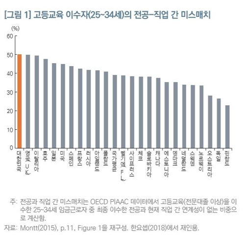 "KDI ""韓대졸자 전공-직업 부조화 커…대학 정원규제 완화해야"""