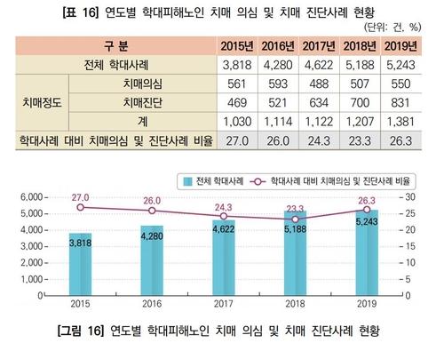 노인학대 가해자 62%는 가족…재산 뺏는 '경제적 학대' 12%↑