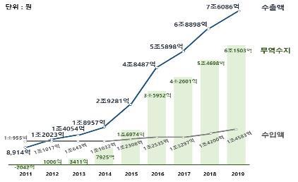지난해 화장품 무역흑자 6조원 첫 돌파…전년 대비 12.4% 증가