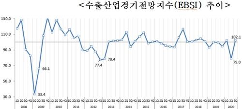 """무역업계 """"3분기 수출 소폭 개선될 듯"""""""