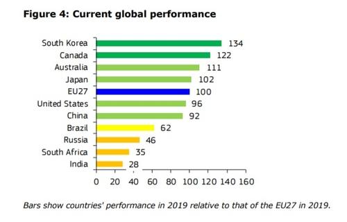 EU가 매긴 혁신성과평가서 한국 47개국 중 4위