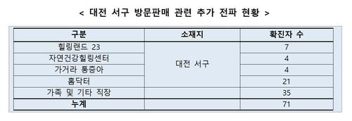 대전 방판업체 하루새 13명 늘어 총 71명…'소모임 감염'도 비상