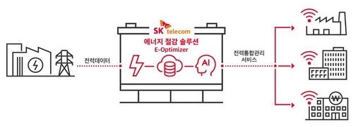 SKT상생경영…코로나19로 어려운 기업에 무료 에너지관리 서비스