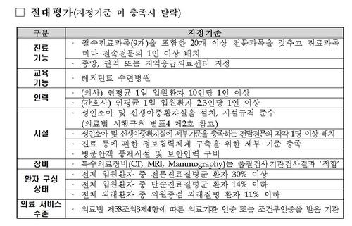 """""""중증환자 진료 비율 더 높여야""""…제4기 상급종합병원 기준 확정"""