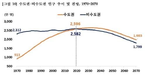 수도권인구, 비수도권 사상첫 추월…20대 직장·학교찾아 서울로