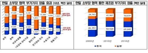 """전경련 """"수출규제 1년…'소부장' 강해졌어도 한일협력 필수"""""""