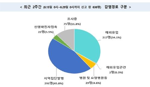 수도권 교회 감염확산 지속…광주전남 일가족 확진은 사찰 관련(종합)