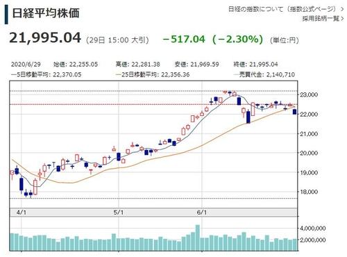 일본 닛케이지수, 코로나 재확산 우려로 22,000선 붕괴