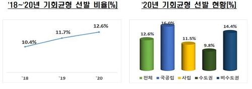 올해 4년제 대학 신입생 12.6%는 기회균형선발…0.9%p 증가