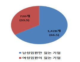 '자산 2조원 이상' 상장사 67% 여성임원 선임…작년보다 늘어