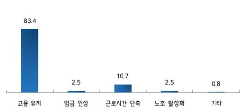 """중소기업 근로자 2명 중 1명 """"내년 최저임금 동결해야"""""""