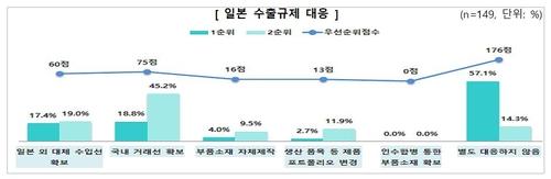 """""""한국 소부장 경쟁력 조금 높아졌지만 여전히 일본의 90% 수준"""""""