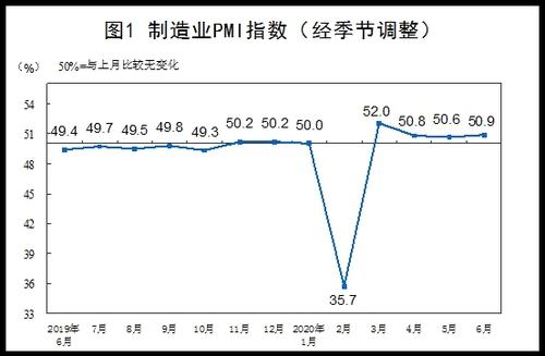 중국 제조업 PMI 4개월 연속 '확장 국면'